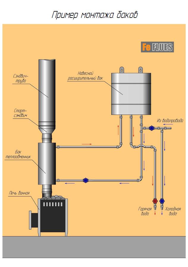 Теплообменник на водопроводную трубу теплообменник mg 80